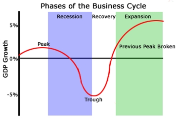 business-cycle1