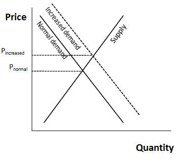 supply-demand2