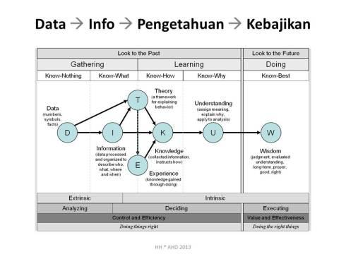 data-info-knowledge-wisdom