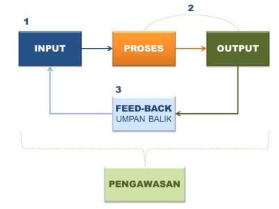 Input-process-output-feedbak
