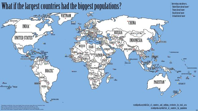 What If the Largest Countries Had the Biggest Populations